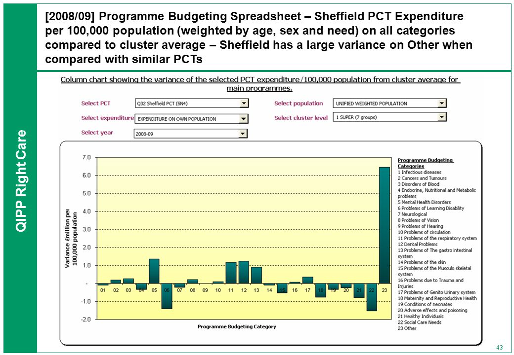 QIPP Right Care 43 [2008/09] Programme Budgeting Spreadsheet – Sheffield PCT Expenditure per 100,000 population (weighted by age, sex and need) on all categories compared to cluster average – Sheffield has a large variance on Other when compared with similar PCTs