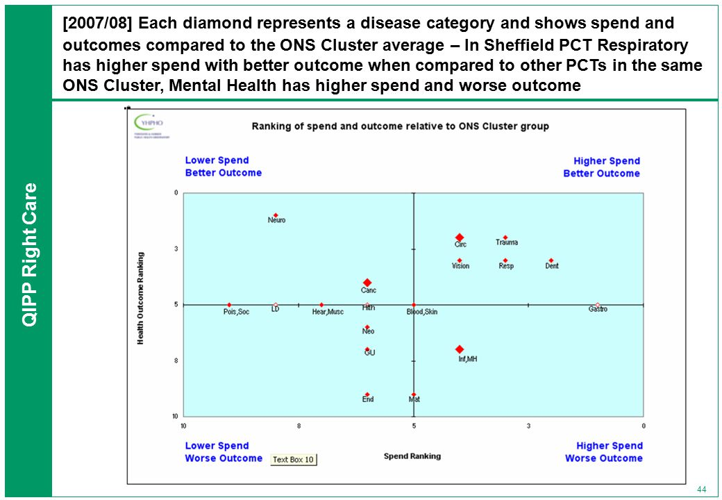 QIPP Right Care 44 [2007/08] Each diamond represents a disease category and shows spend and outcomes compared to the ONS Cluster average – In Sheffield PCT Respiratory has higher spend with better outcome when compared to other PCTs in the same ONS Cluster, Mental Health has higher spend and worse outcome