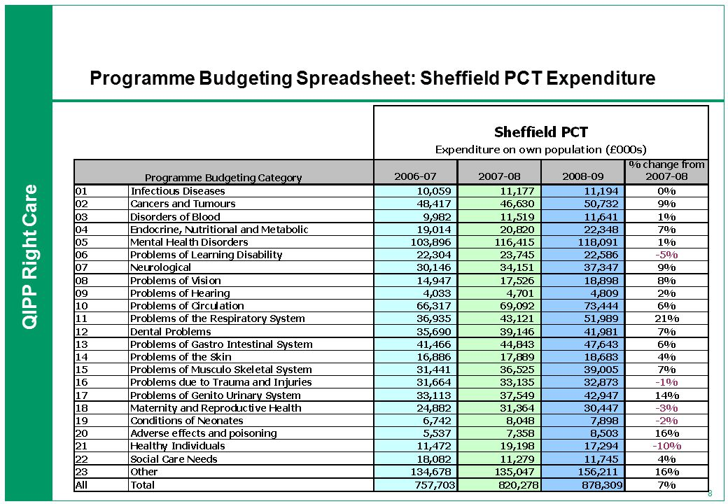 QIPP Right Care 8 Programme Budgeting Spreadsheet: Sheffield PCT Expenditure