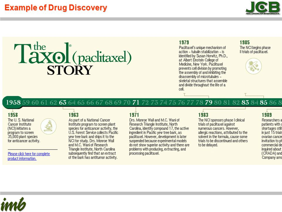 Example of Drug Discovery