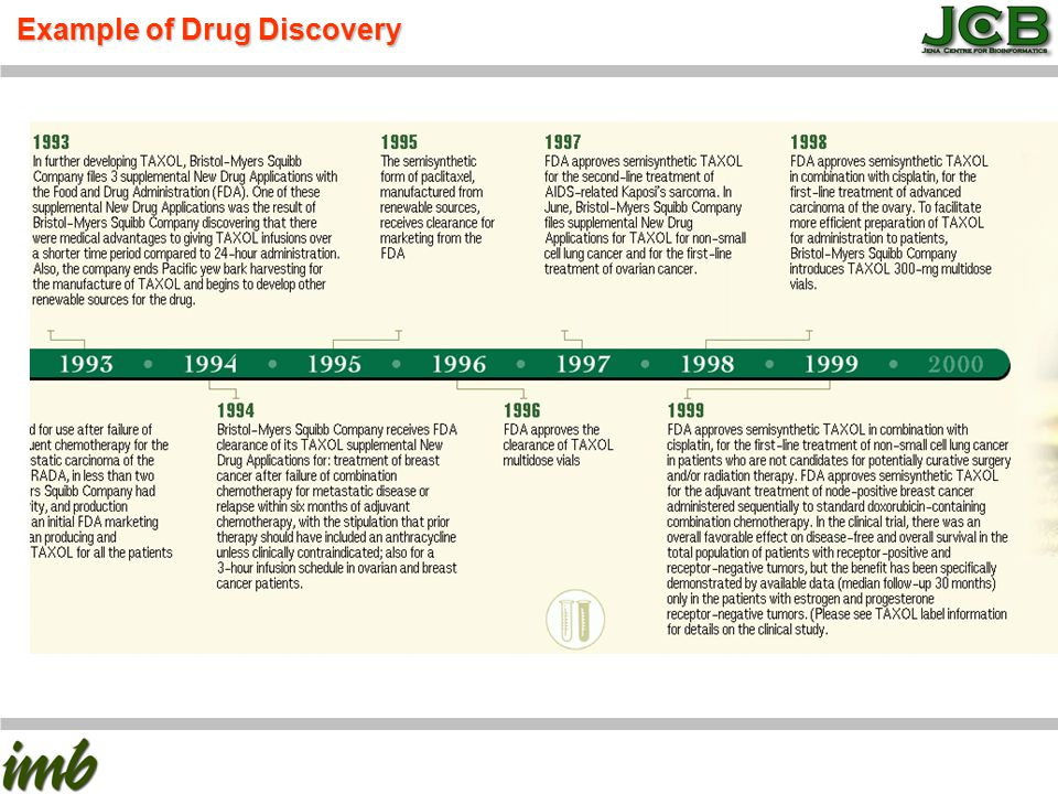 Drug discovery Example of Drug Discovery