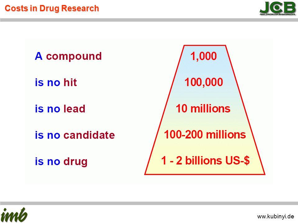 Pharma Sales and Eearnings in 1999-2002 ww.kubinyi.de