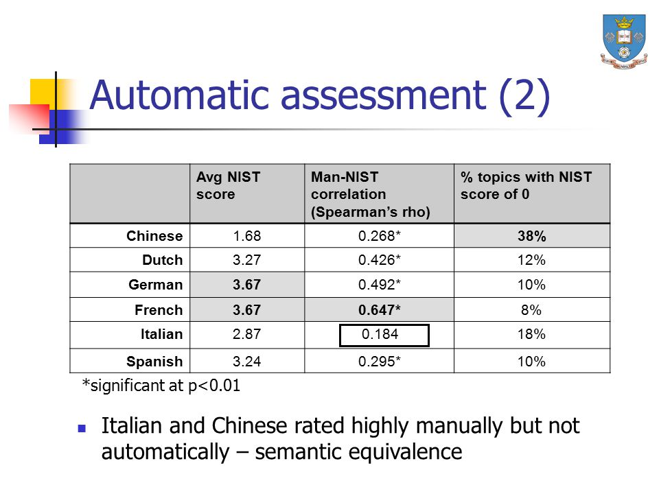 Automatic assessment (2) Avg NIST score Man-NIST correlation (Spearman's rho) % topics with NIST score of 0 Chinese1.680.268*38% Dutch3.270.426*12% German3.670.492*10% French3.670.647*8% Italian2.870.18418% Spanish3.240.295*10% Italian and Chinese rated highly manually but not automatically – semantic equivalence *significant at p<0.01