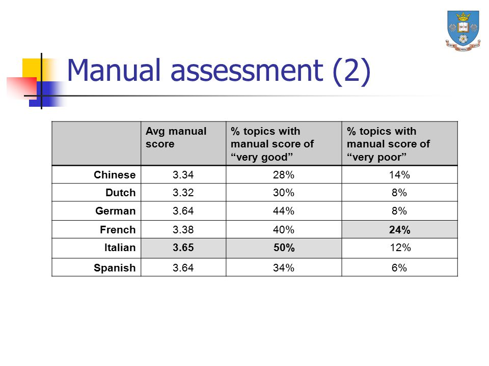 "Manual assessment (2) Avg manual score % topics with manual score of ""very good"" % topics with manual score of ""very poor"" Chinese3.3428%14% Dutch3.32"