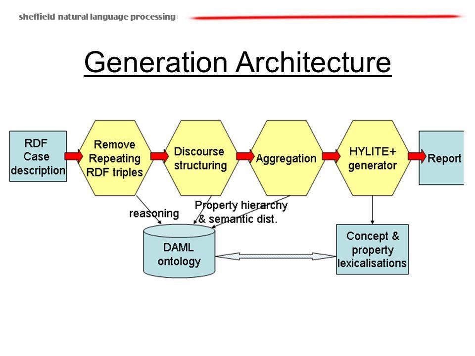 Generation Architecture