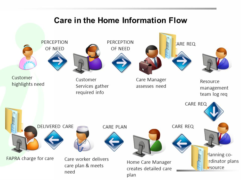 Care in the Home Information Flow Care Manager assesses need Customer highlights need Care worker delivers care plan & meets need PERCEPTION OF NEED CARE REQ Customer Services gather required info Resource management team log req Home Care Manager creates detailed care plan CARE REQ CARE PLAN DELIVERED CARE FAPRA charge for care Planning co- ordinator plans resource CARE REQ PERCEPTION OF NEED