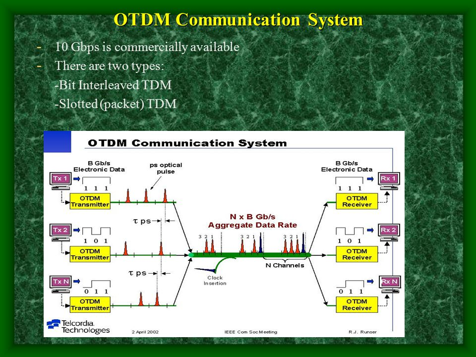 OTDM Communication System - 10 Gbps is commercially available - There are two types: -Bit Interleaved TDM -Slotted (packet) TDM