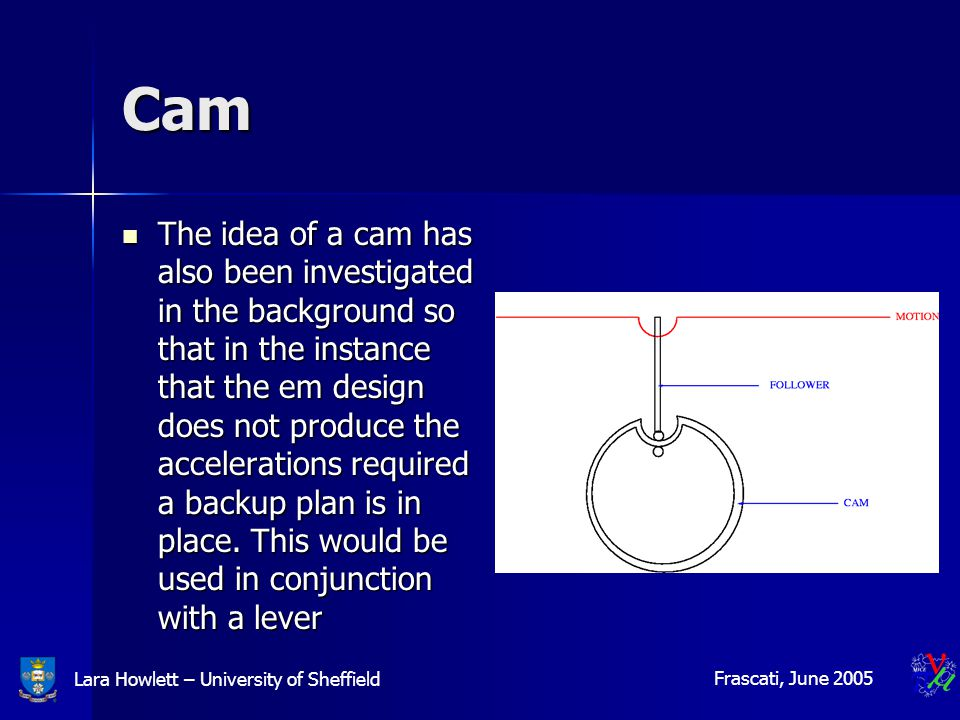 Lara Howlett – University of Sheffield Frascati, June 2005 Cam The idea of a cam has also been investigated in the background so that in the instance that the em design does not produce the accelerations required a backup plan is in place.