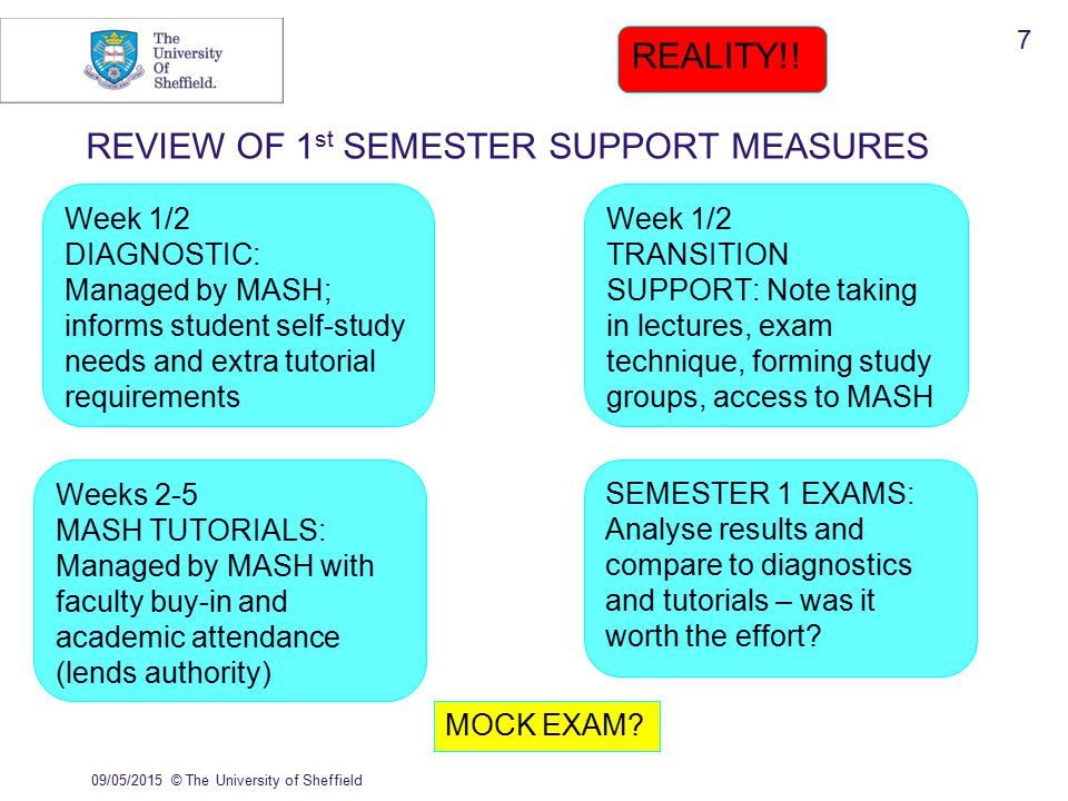 09/05/2015© The University of Sheffield 7 REVIEW OF 1 st SEMESTER SUPPORT MEASURES REALITY!.