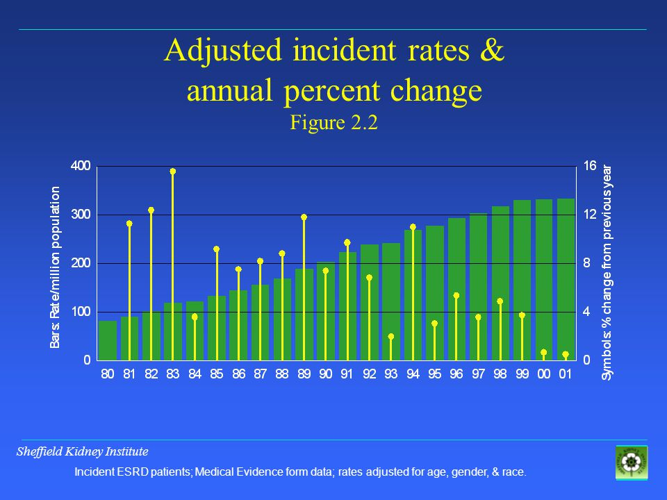 Sheffield Kidney Institute Adjusted incident rates & annual percent change Figure 2.2 Incident ESRD patients; Medical Evidence form data; rates adjusted for age, gender, & race.