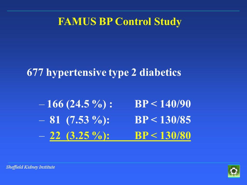 677 hypertensive type 2 diabetics –166 (24.5 %) : BP < 140/90 – 81 (7.53 %): BP < 130/85 – 22 (3.25 %): BP < 130/80 FAMUS BP Control Study