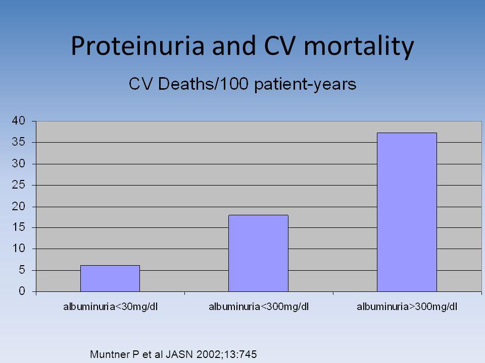 Proteinuria and CV mortality Muntner P et al JASN 2002;13:745