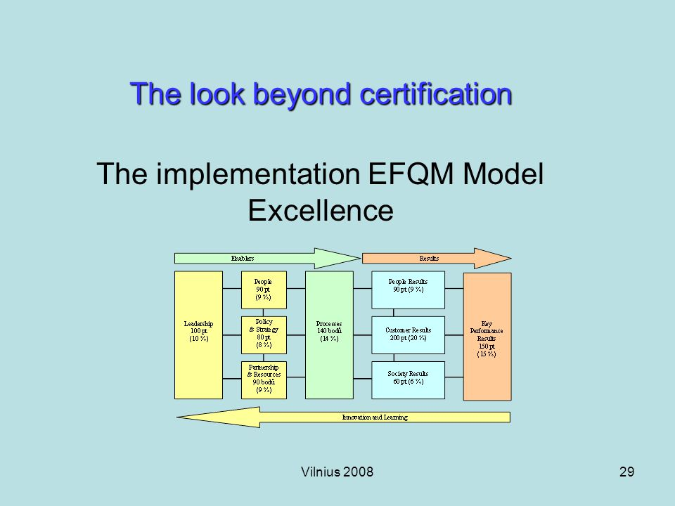 Vilnius 200829 The look beyond certification The implementation EFQM Model Excellence