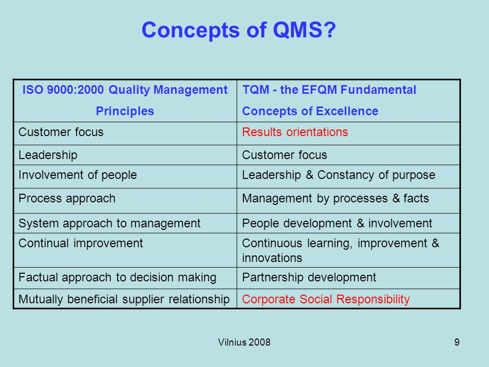 Vilnius 20089 Concepts of QMS? ISO 9000:2000 Quality Management Principles TQM - the EFQM Fundamental Concepts of Excellence Customer focusResults ori