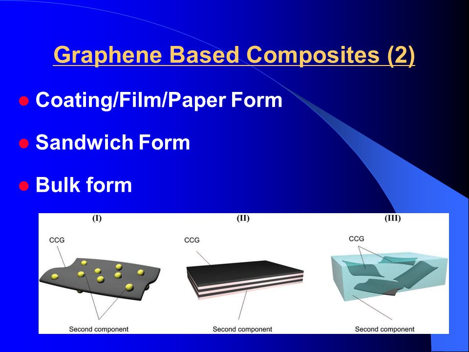 Graphene Based Composites (2) Coating/Film/Paper Form Sandwich Form Bulk form