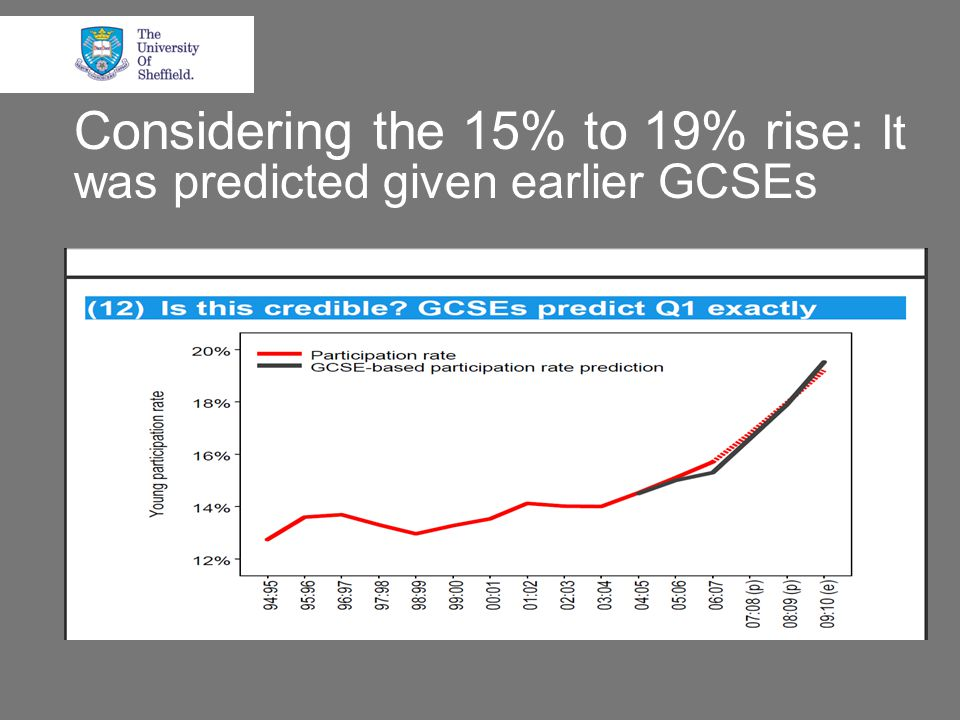 Considering the 15% to 19% rise: It was predicted given earlier GCSEs