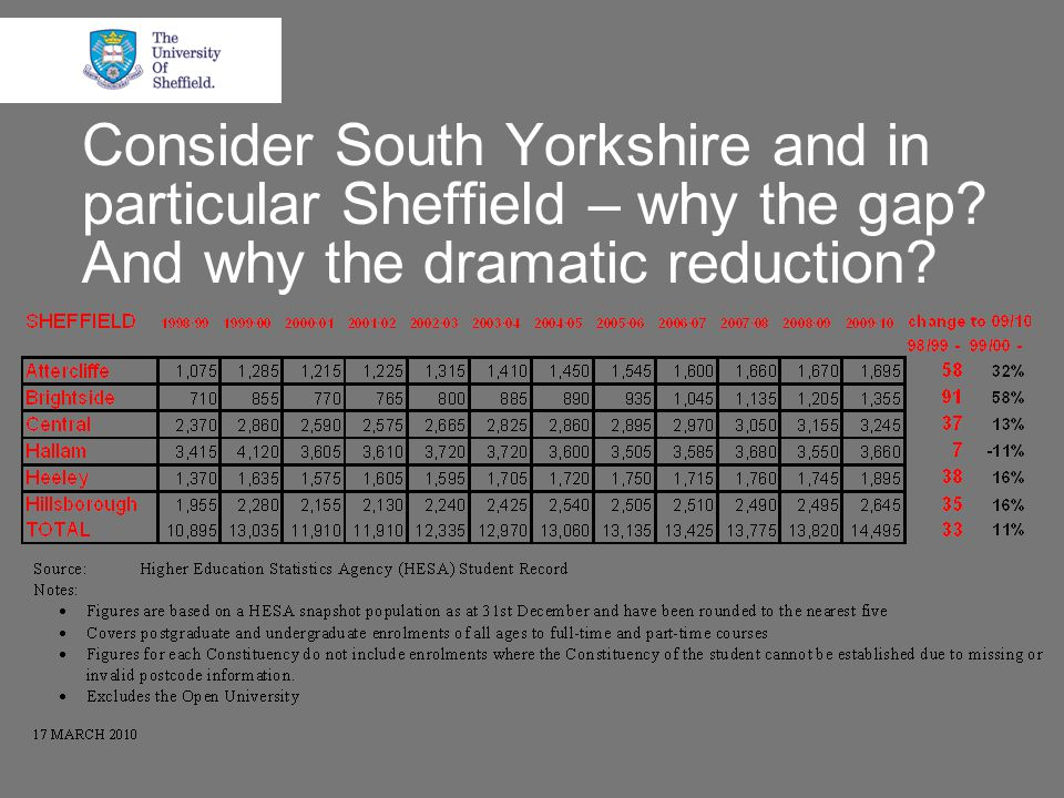 Consider South Yorkshire and in particular Sheffield – why the gap And why the dramatic reduction
