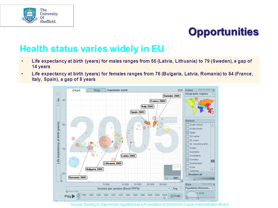 Opportunities Life expectancy at birth (years) for males ranges from 65 (Latvia, Lithuania) to 79 (Sweden), a gap of 14 years Life expectancy at birth (years) for females ranges from 76 (Bulgaria, Latvia, Romania) to 84 (France, Italy, Spain), a gap of 8 years Source: Rosling H.