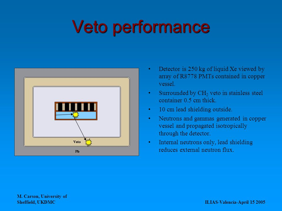 M. Carson, University of Sheffield, UKDMC ILIAS-Valencia-April 15 2005 Veto performance Detector is 250 kg of liquid Xe viewed by array of R8778 PMTs