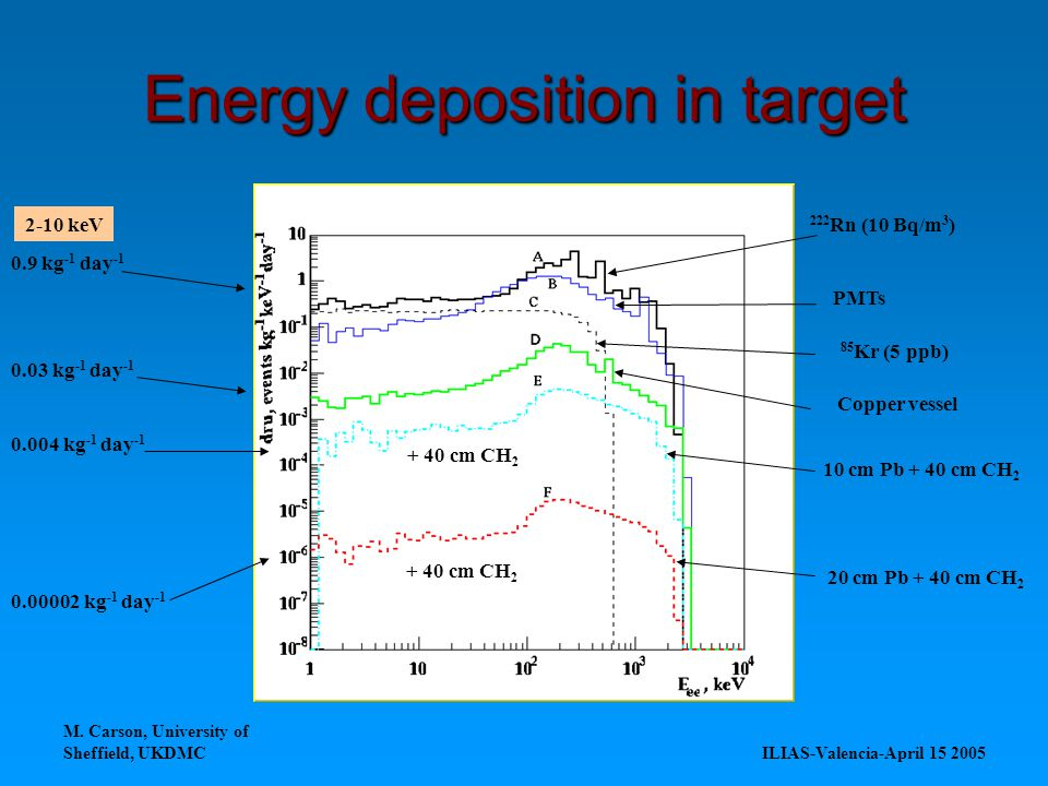 M. Carson, University of Sheffield, UKDMC ILIAS-Valencia-April 15 2005 Energy deposition in target 0.9 kg -1 day -1 0.03 kg -1 day -1 0.004 kg -1 day