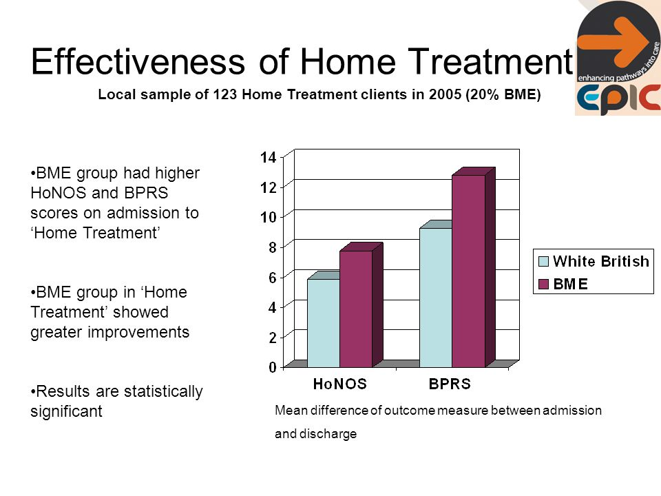 Effectiveness of Home Treatment Mean difference of outcome measure between admission and discharge BME group had higher HoNOS and BPRS scores on admission to 'Home Treatment' BME group in 'Home Treatment' showed greater improvements Results are statistically significant Local sample of 123 Home Treatment clients in 2005 (20% BME)
