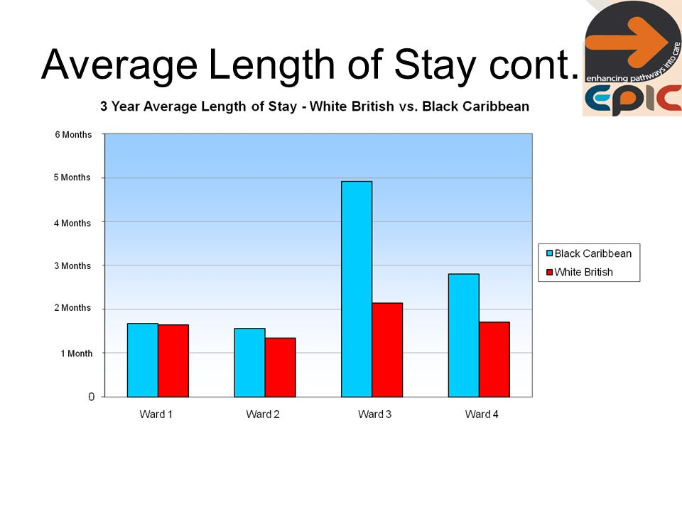 Average Length of Stay cont…