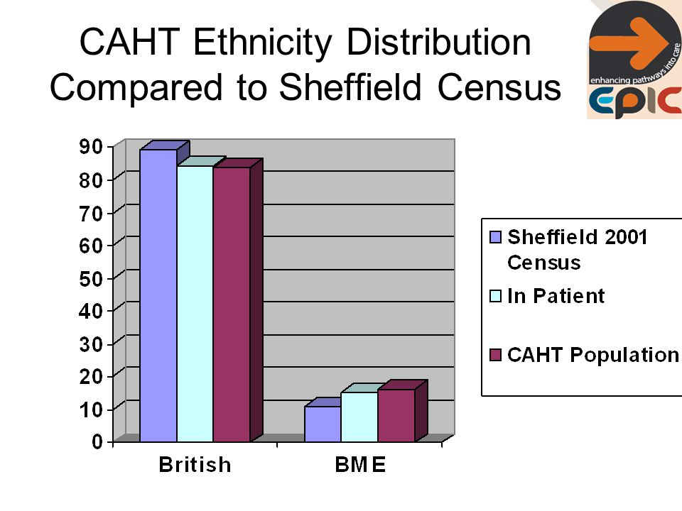 CAHT Ethnicity Distribution Compared to Sheffield Census