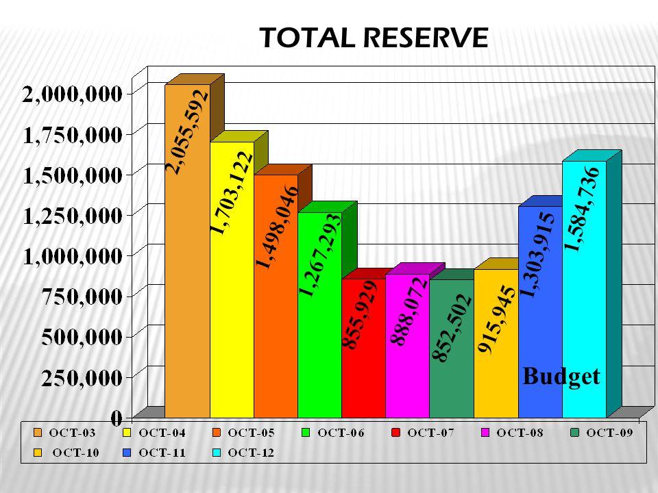 TOTAL RESERVE Budget