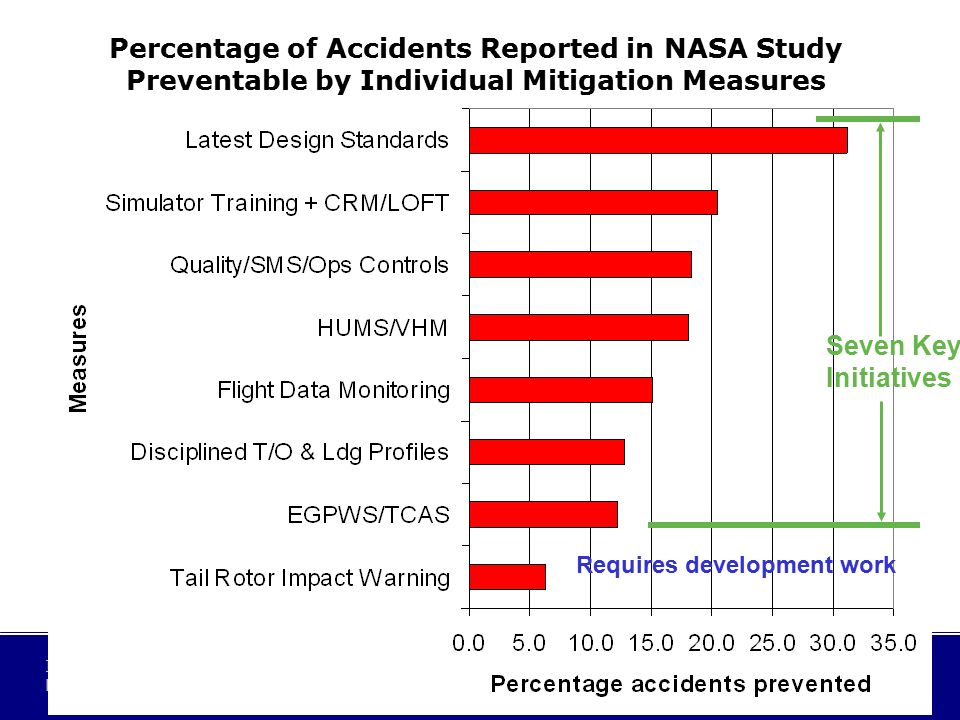21 International Helicopter Safety Team Latin America Regional - June 2007 Seven Key Initiatives Requires development work Percentage of Accidents Reported in NASA Study Preventable by Individual Mitigation Measures