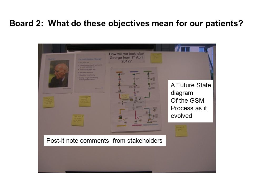 Board 2: What do these objectives mean for our patients? A Future State diagram Of the GSM Process as it evolved Post-it note comments from stakeholde
