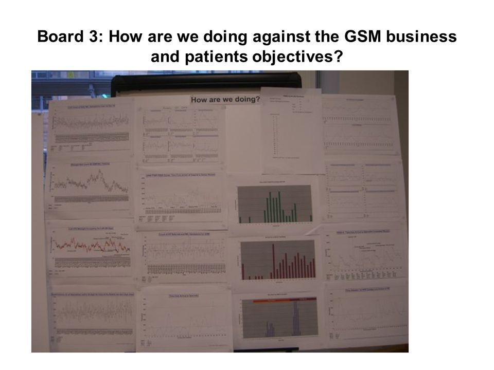 Board 3: How are we doing against the GSM business and patients objectives?