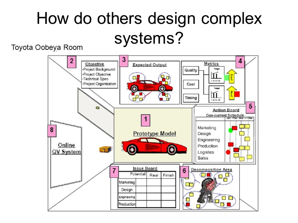 Toyota Oobeya Room How do others design complex systems?
