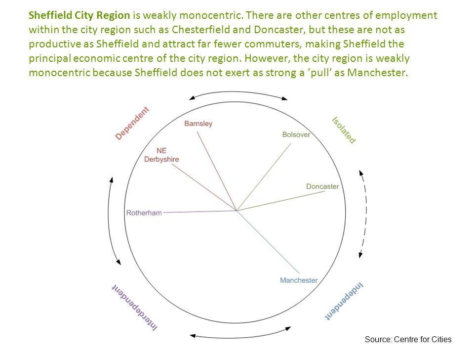 Sheffield City Region is weakly monocentric.