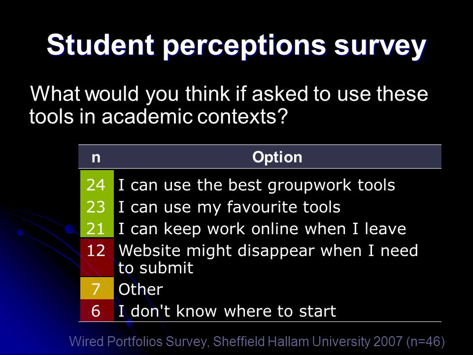 Student perceptions survey nOption 24I can use the best groupwork tools 23I can use my favourite tools 21I can keep work online when I leave 12 Websit