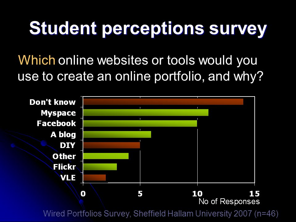 Student perceptions survey Which online websites or tools would you use to create an online portfolio, and why.