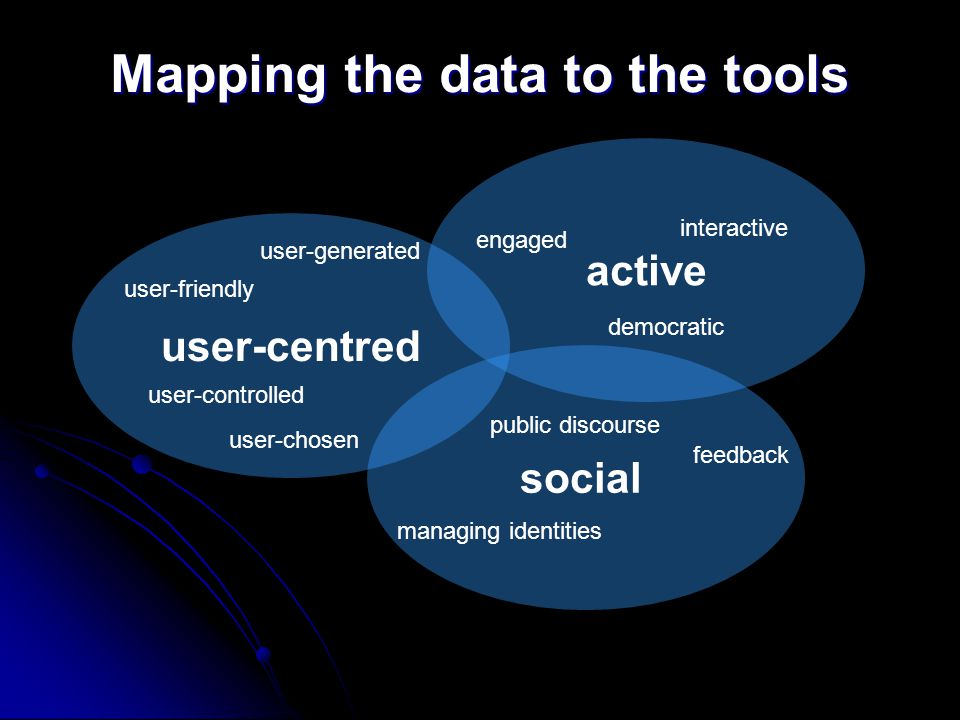 Mapping the data to the tools user-centred active social user-friendly user-controlled interactive engaged democratic public discourse feedback managi