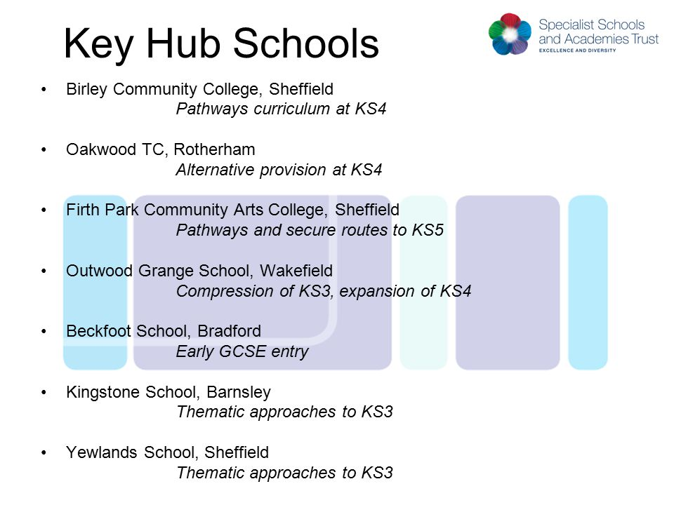 Key Hub Schools Birley Community College, Sheffield Pathways curriculum at KS4 Oakwood TC, Rotherham Alternative provision at KS4 Firth Park Community