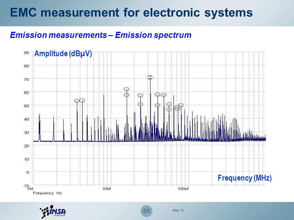 30 EMC measurement for electronic systems Emission measurements – Emission spectrum Amplitude (dBµV) Frequency (MHz) May 15