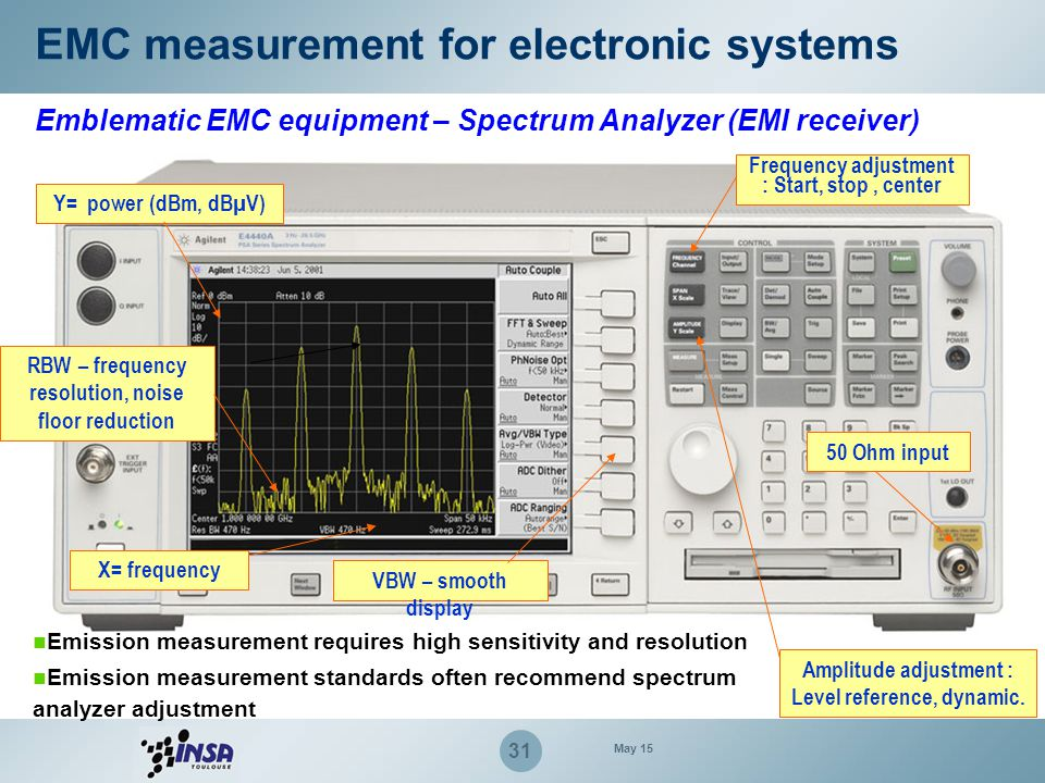 31 EMC measurement for electronic systems Emblematic EMC equipment – Spectrum Analyzer (EMI receiver) Frequency adjustment : Start, stop, center Ampli