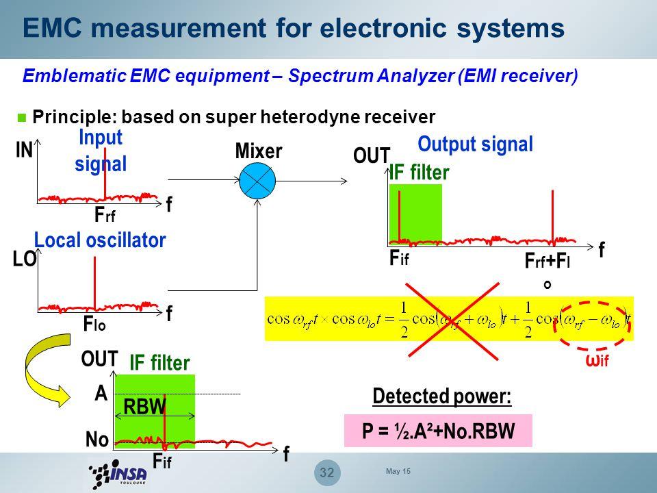 32 EMC measurement for electronic systems Emblematic EMC equipment – Spectrum Analyzer (EMI receiver) Principle: based on super heterodyne receiver IN