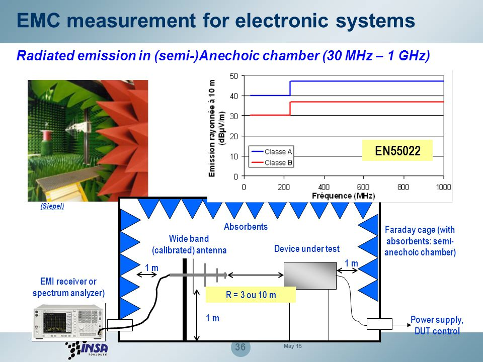 EMC measurement for electronic systems E field EMI receiver 50 Ω Optional pre-amplifier Low loss 50 Ω cable Bilog antenna (or log-periodic, biconical, dipole…) Vemi Radiated emission in (semi-)Anechoic chamber (30 MHz – 1 GHz) If far field and free space conditions ensured: AF = Antenna factor (from calibration) The E field varies in 1/r with the distance r (the radiated power in 1/r²)  possible extrapolation of field intensity.