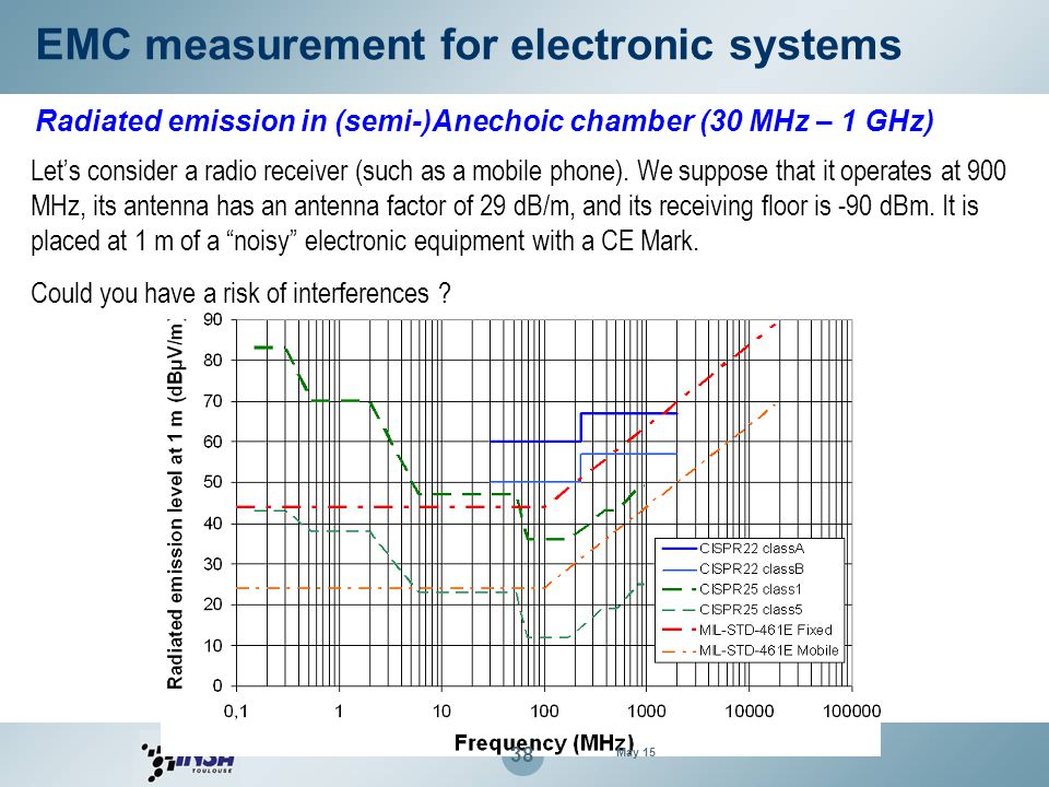 EMC measurement for electronic systems Radiated emission in (semi-)Anechoic chamber (30 MHz – 1 GHz) Let's consider a radio receiver (such as a mobile
