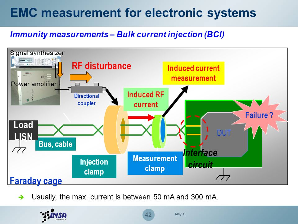 43 EMC measurement for electronic systems Immunity measurements – Pulse, ESD, bursts, surge… Pulse waveforms and severity levels defined by standards such as IEC61000-4-x or ISO7637 Ideal ESD waveform at 4 KV (IEC61000-4-2) (level 2) Tr = 0.8 ns I 30 = 8 A I 60 = 4 A I peak = 15 A Ideal Fast transient / burst (IEC61000-4-4) (level 2) V peak = 1 KV (on 50 Ω) Tr = 5 ns Repetition rate = 5 – 100 KHz Td= 50 ns May 15