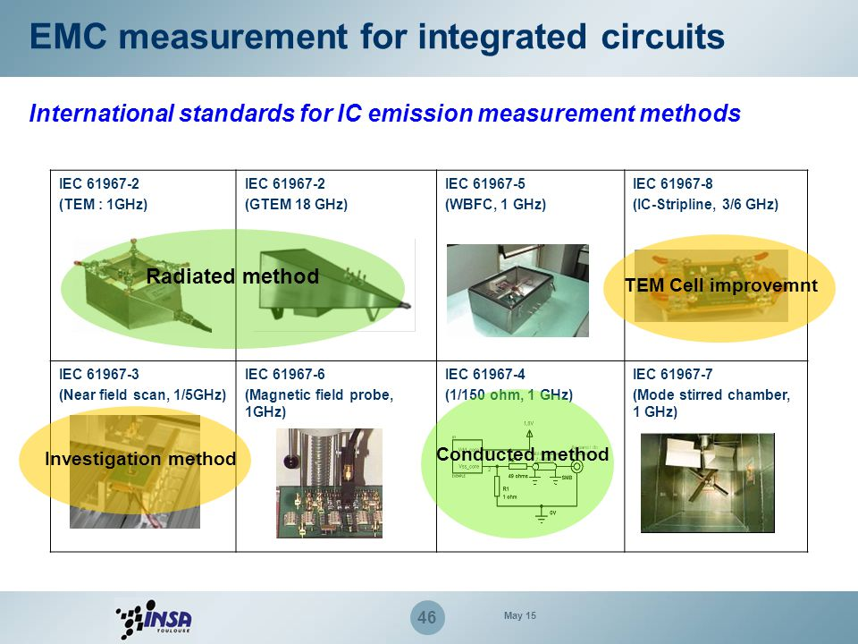 47 EMC measurement for integrated circuits IC Conducted emission Oscillator Digital Core I/O Driver VddCore Vdd osc PCB line Load Integrated circuit I core (t) I osc (t) V E/S (t) V driver (t) Two noise sources: internal activity (power supply noise) and I/O switching (Simultaneous Switching Noise, I/O line excitation) Characterization of transient current and voltage induced by ICs.