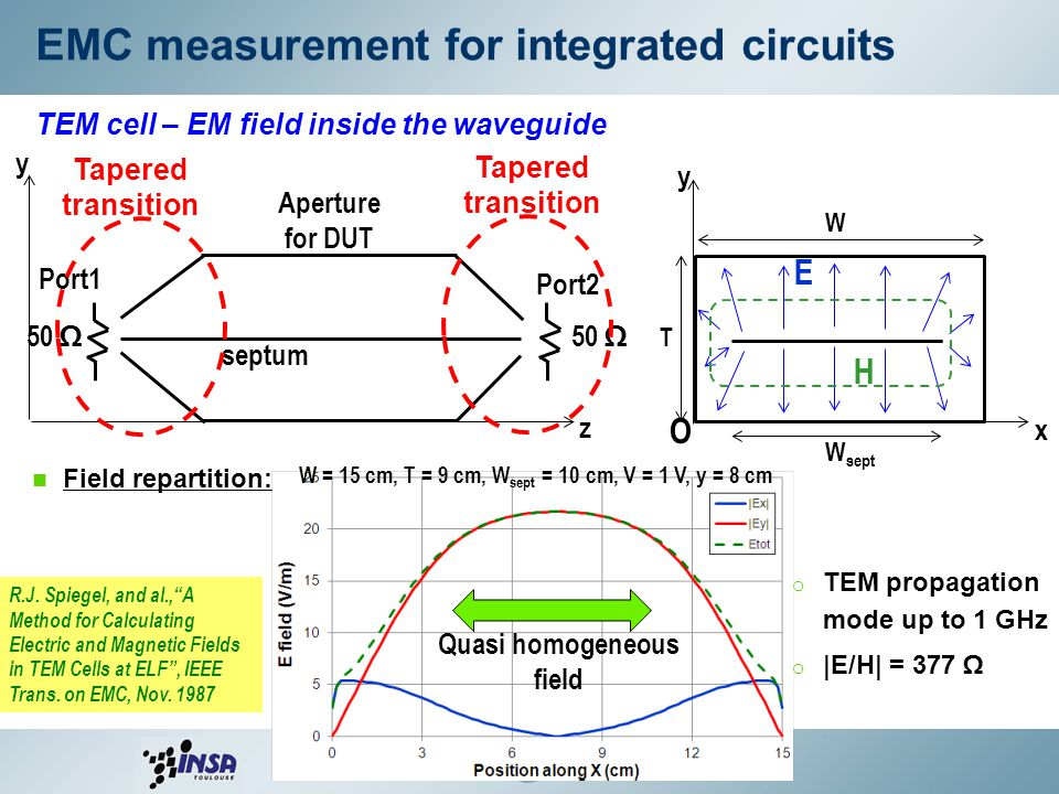 53 TEM cell – Field coupling with a DUT Example: coupling with a 50Ω microstrip line Dimensions of the microstrip: W = 2.5 mm, L = 75 mm, h = 1.6 mm, epsr = 4.5 septum Port1 50 Ω load Port2 VNA Near end Far end Appearance of non TEM propag.