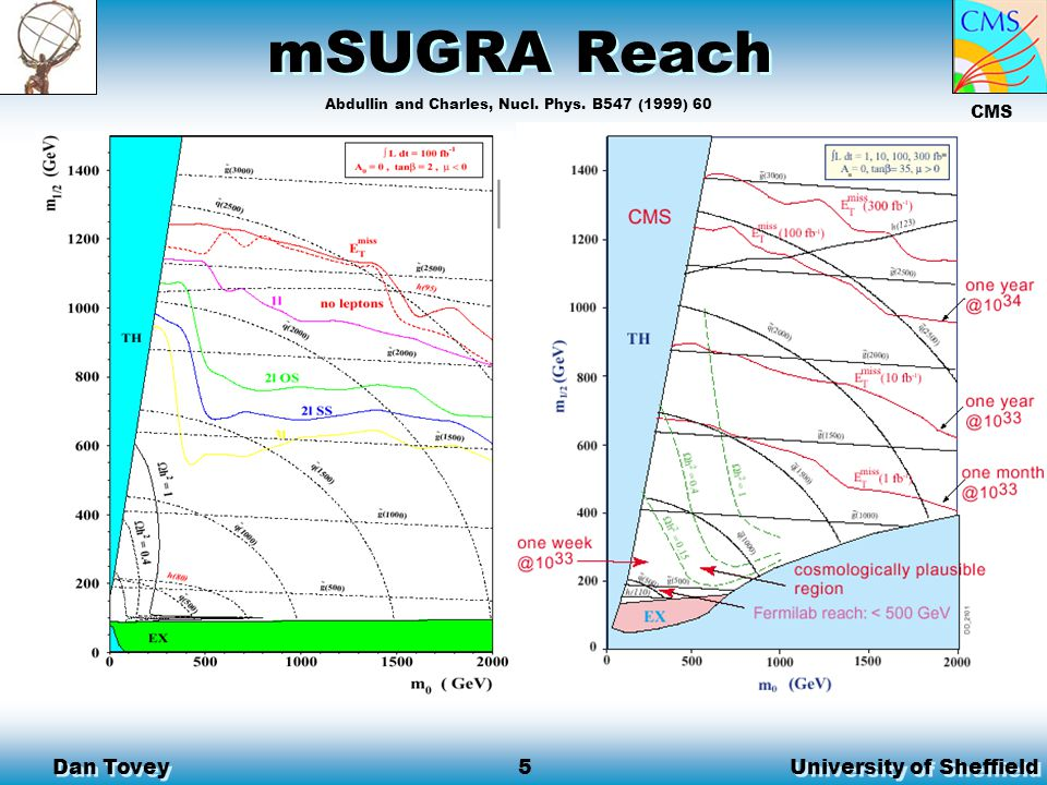 University of Sheffield Dan Tovey 4 Inclusive SUSY Searches Discovery reach mapped in mSUGRA parameter space: unified masses and couplings at the GUT