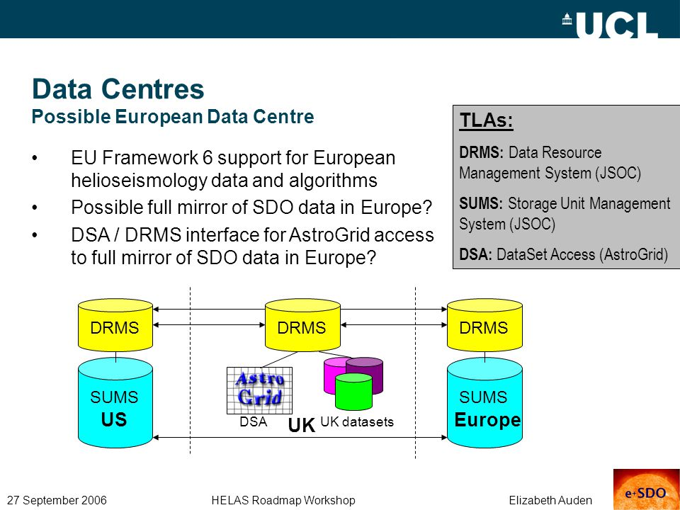 27 September 2006 HELAS Roadmap Workshop Elizabeth Auden Data Centres Possible European Data Centre EU Framework 6 support for European helioseismology data and algorithms Possible full mirror of SDO data in Europe.