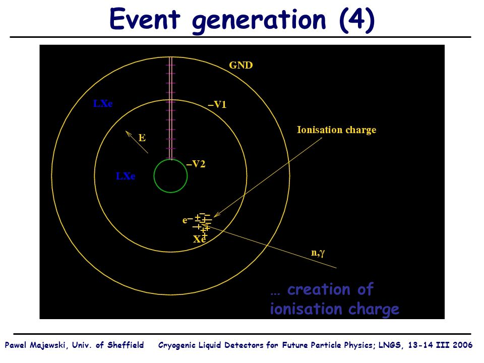 Event generation (4) … creation of ionisation charge Pawel Majewski, Univ.