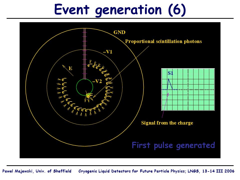 Event generation (6) First pulse generated Pawel Majewski, Univ.