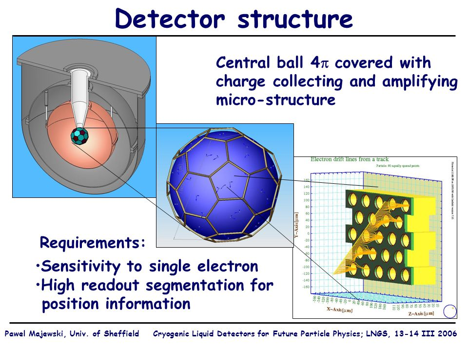 Detector structure Central ball 4  covered with charge collecting and amplifying micro-structure Sensitivity to single electron High readout segmentation for position information Requirements: Pawel Majewski, Univ.